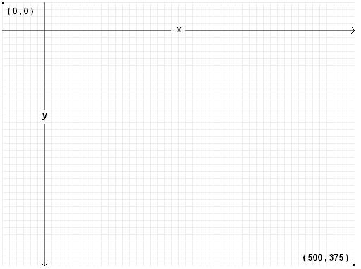 HTML Canvas Koordinatės